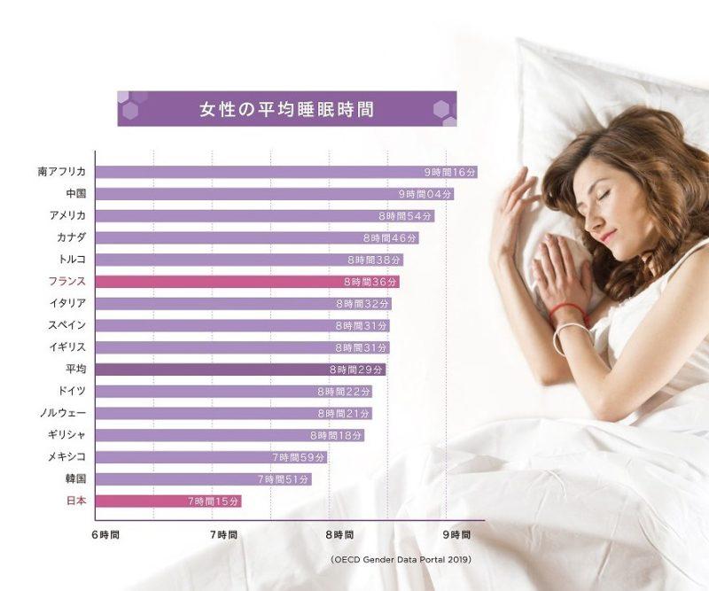 女性の平均睡眠時間(OECD Gender Data Portal 2019)