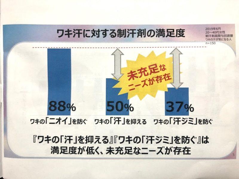 ライオン ban ワキ汗に対する制汗剤の満足度(2019年6月調査 n=150)